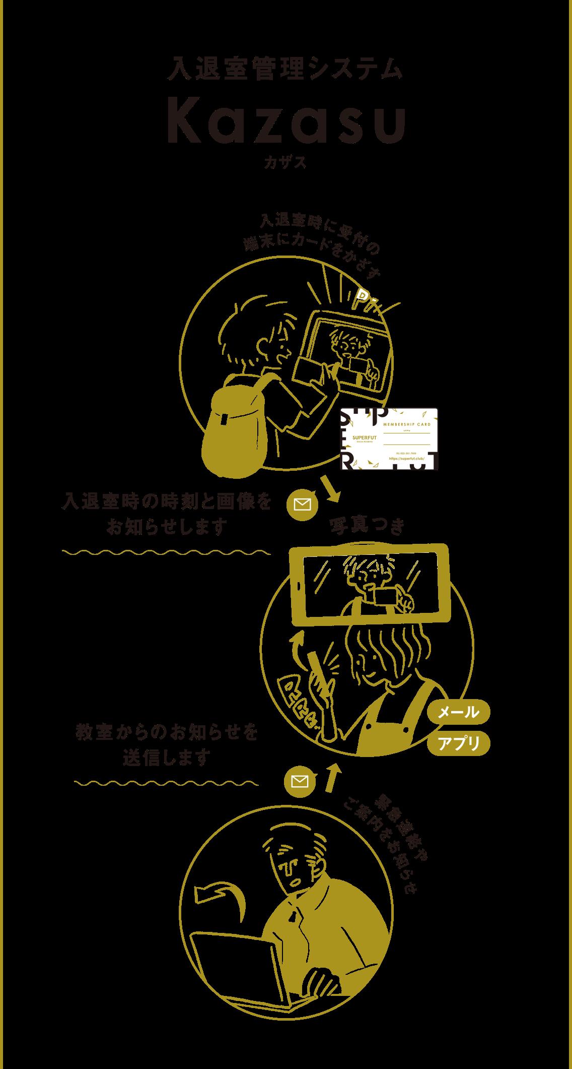 入退室管理システム Kazasu